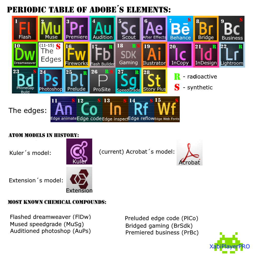 AdobeChemistry.png