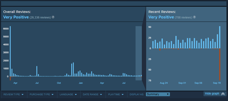 DMC5 steam review history.PNG