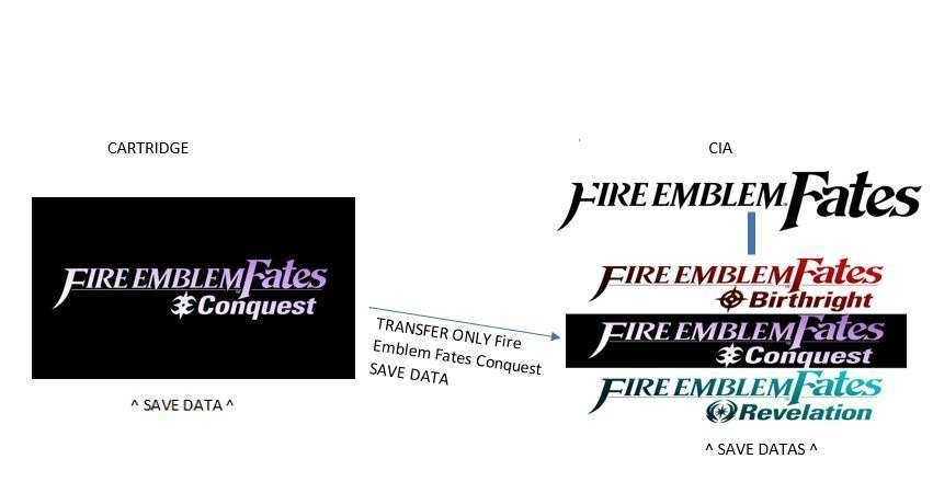 fire emblem fates legit cia