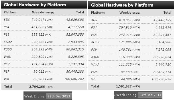 global.hardware.sales.dec.2013.jan.2014.jpg